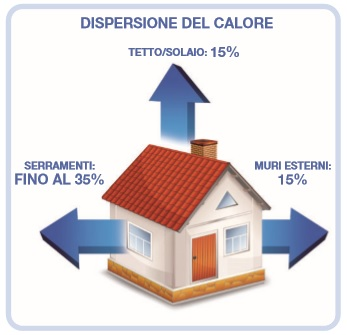 DISPERSIONE DI CALORE